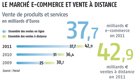 Vente distance chiffres clefs blog mmcr ation agence web paris - Les sites de vente en france ...