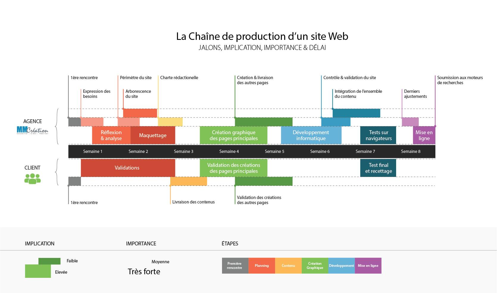 site web : étapes projet
